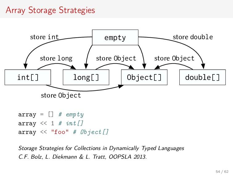 Array Storage Strategies empty int[] long[] Obj...