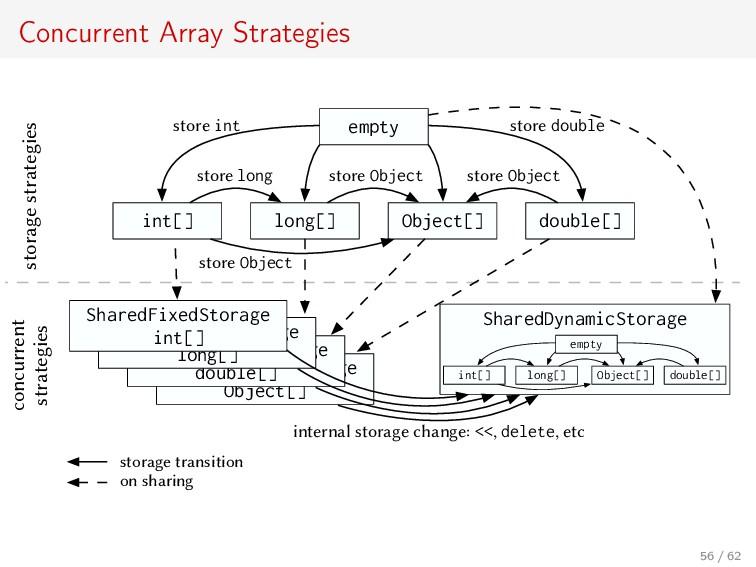 Concurrent Array Strategies SharedFixedStorage ...
