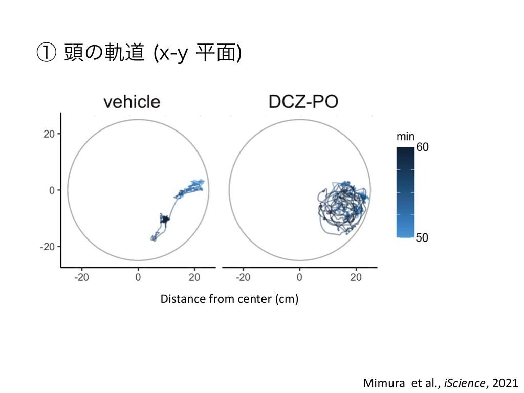 Mimura et al., iScience, 2021 Distance from cen...