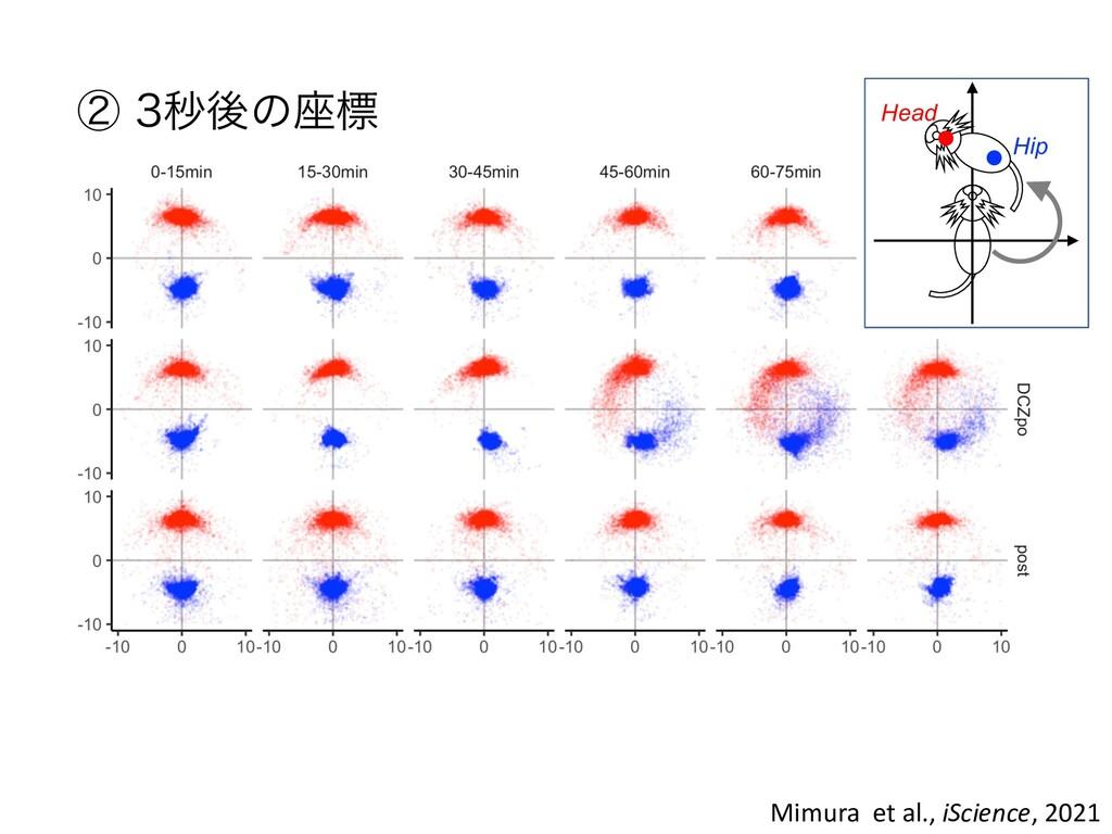 Mimura et al., iScience, 2021 ᶄ ඵޙͷ࠲ඪ Head Hip