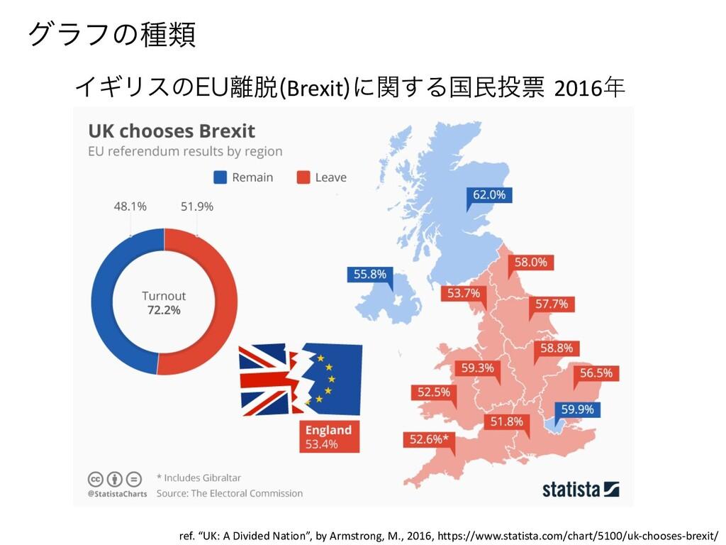 """άϥϑͷछྨ ΠΪϦεͷ&6 Brexit ʹؔ͢Δࠃຽථ 2016年 ref. """"UK..."""