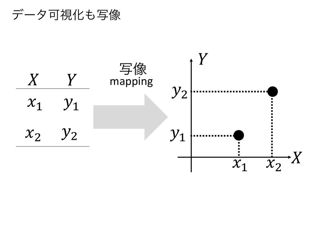 "𝑋 𝑌 𝑦! 𝑥! 𝑦"" 𝑥"" 𝑋 𝑌 𝑥! 𝑥"" 𝑦! 𝑦"" ࣸ૾ mapping σʔλՄ..."