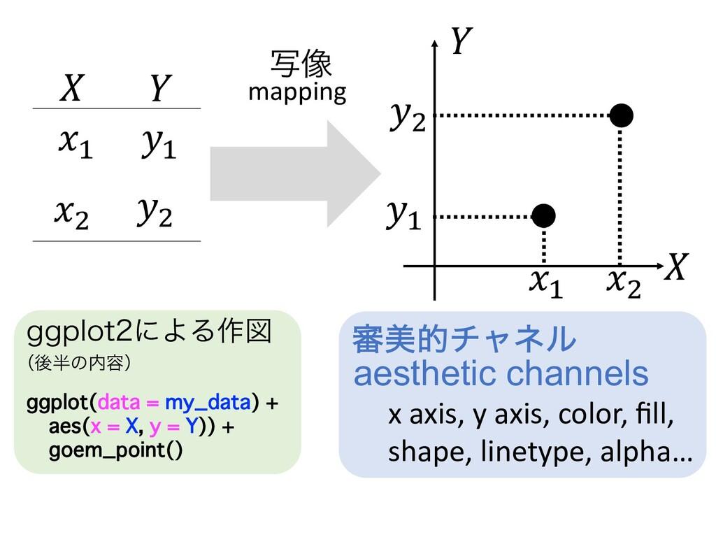 """𝑋 𝑌 𝑦! 𝑥! 𝑦"""" 𝑥"""" 𝑋 𝑌 𝑥! 𝑥"""" 𝑦! 𝑦"""" x axis, y axis,..."""