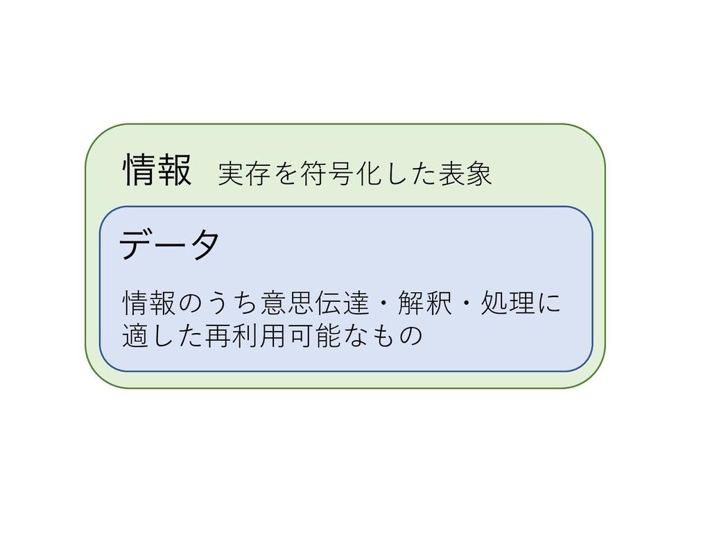 σʔλ 情報のうち意思伝達・解釈・処理に 適した再利⽤可能なもの ใ 実存を符号化した表象
