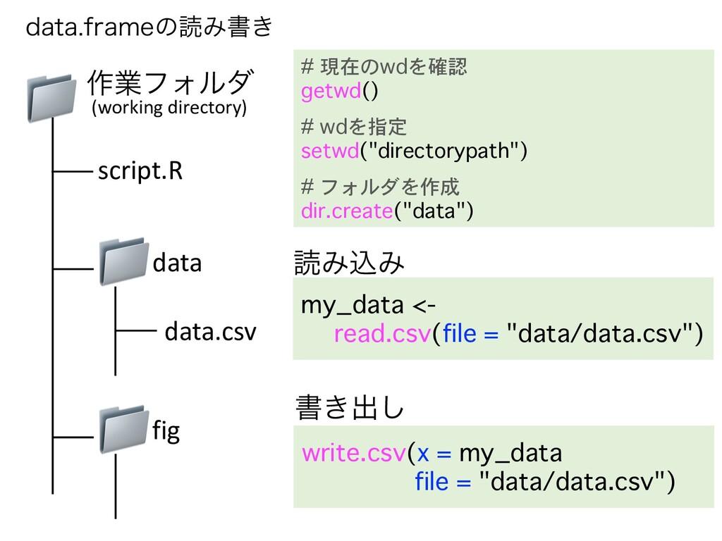EBUBGSBNFͷಡΈॻ͖ 📁 📁 ࡞ۀϑΥϧμ script.R data.csv (w...