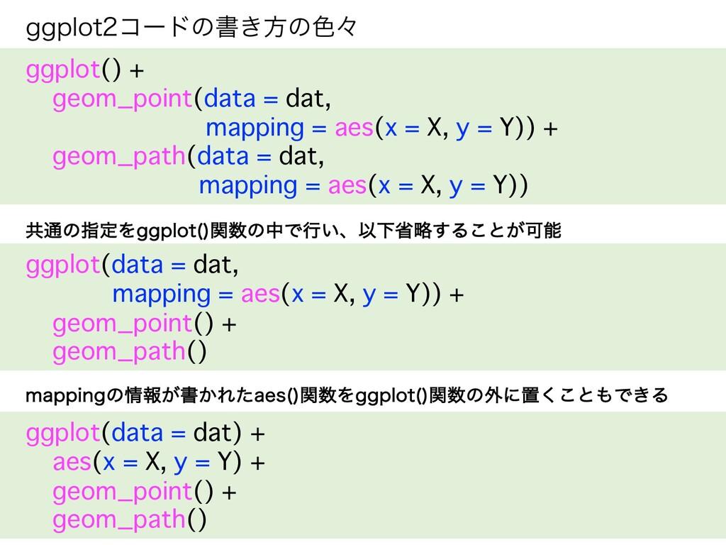 HHQMPUίʔυͷॻ͖ํͷ৭ʑ ggplot() + geom_point(data = ...