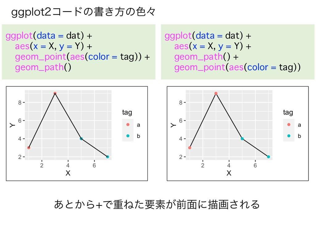 HHQMPUίʔυͷॻ͖ํͷ৭ʑ ggplot(data = dat) + aes(x = ...