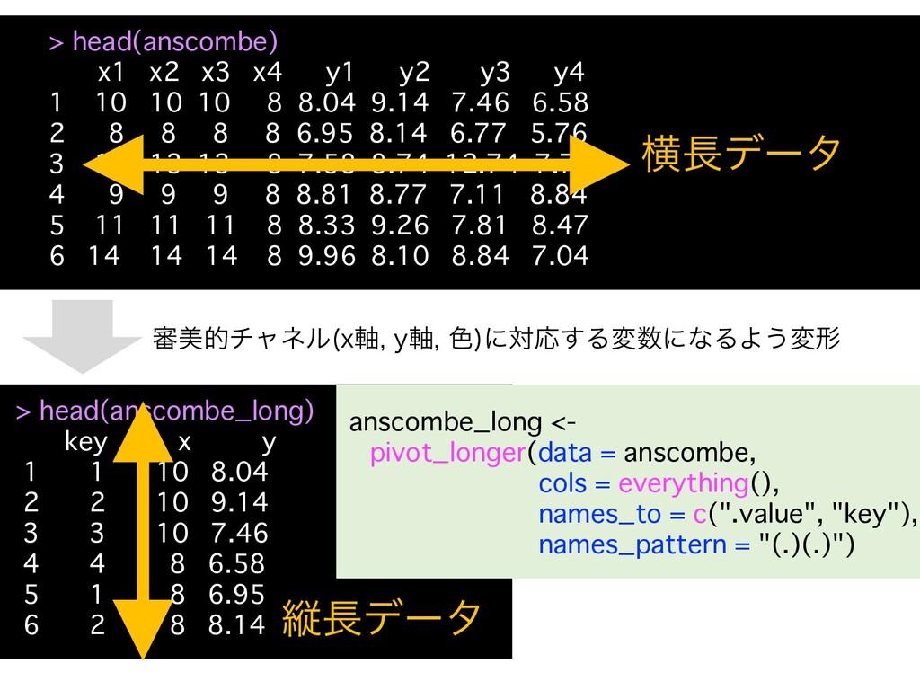 > head(anscombe) x1 x2 x3 x4 y1 y2 y3 y4 1 10 1...