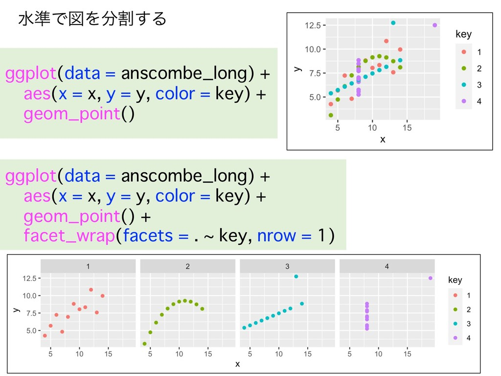 ggplot(data = anscombe_long) + aes(x = x, y = y...