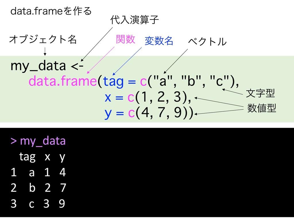 "EBUBGSBNFΛ࡞Δ my_data <- data.frame(tag = c(""a""..."