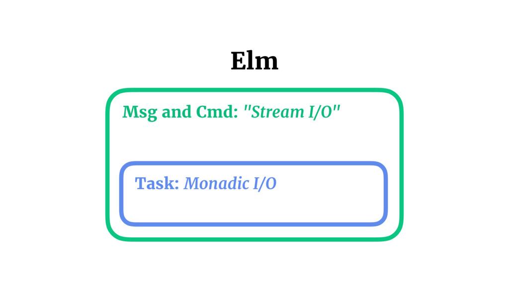 "Task: Monadic I/O Msg and Cmd: ""Stream I/O"" Elm"
