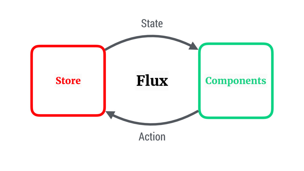 Store Components State Action Flux