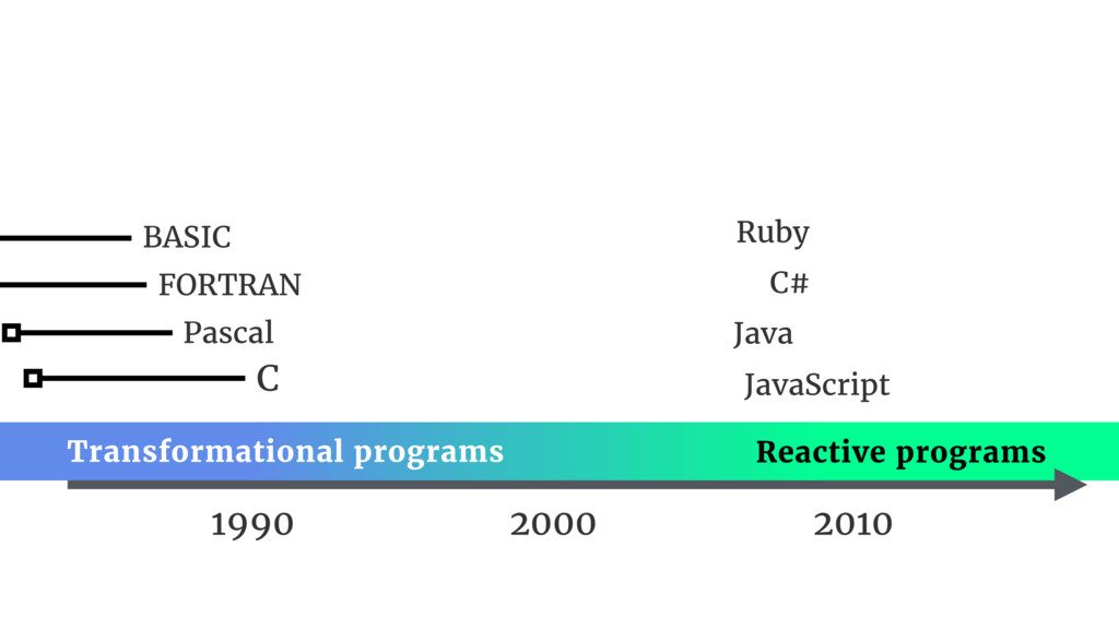 1990 Pascal FORTRAN BASIC Java JavaScript Ruby ...