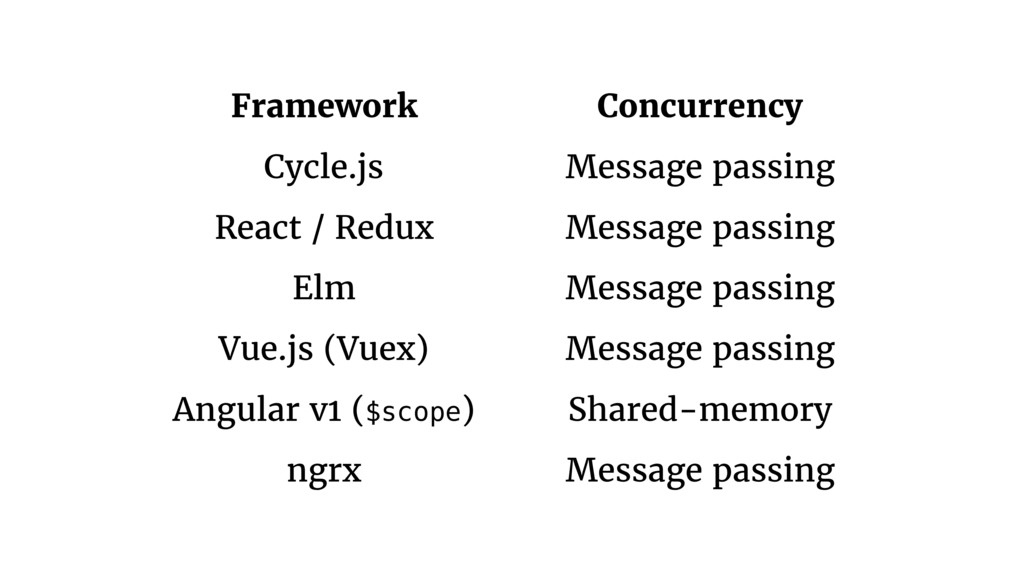 Framework Concurrency Cycle.js Message passing ...