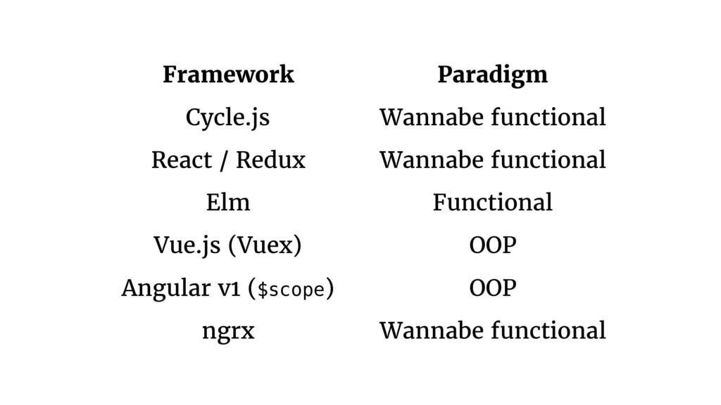 Framework Paradigm Cycle.js Wannabe functional ...