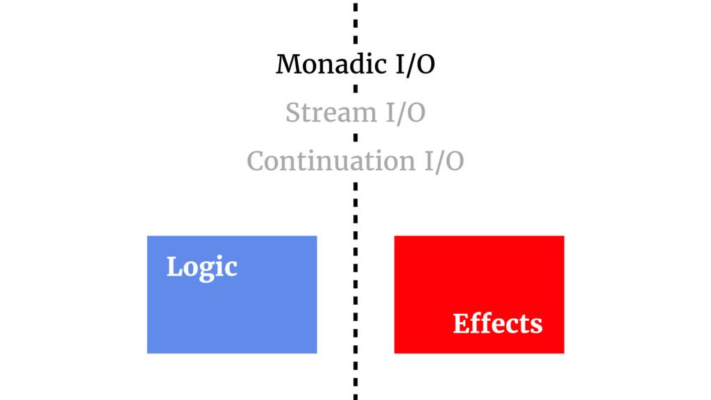 Logic Effects Monadic I/O Stream I/O Continuati...