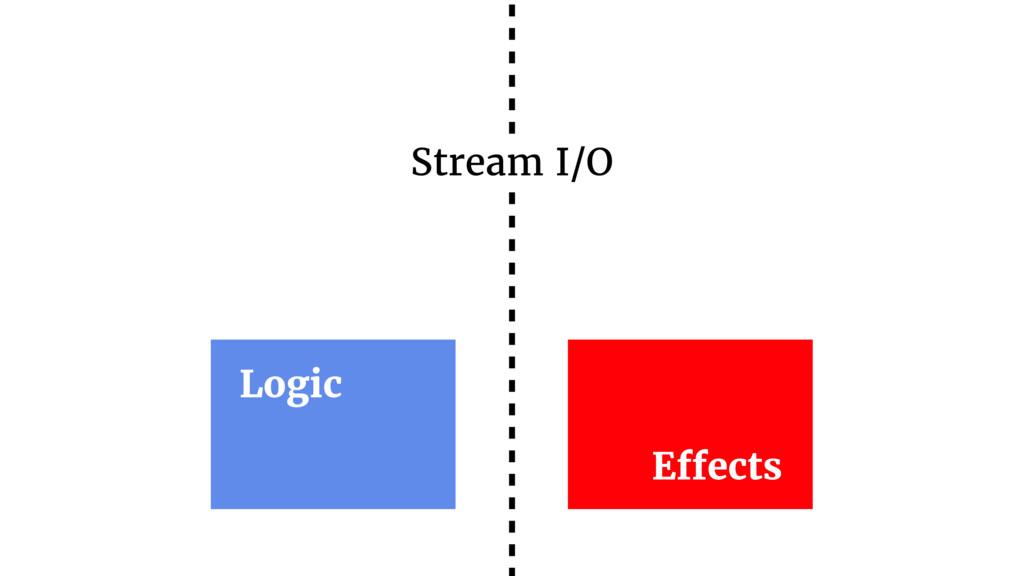 Logic Effects Stream I/O