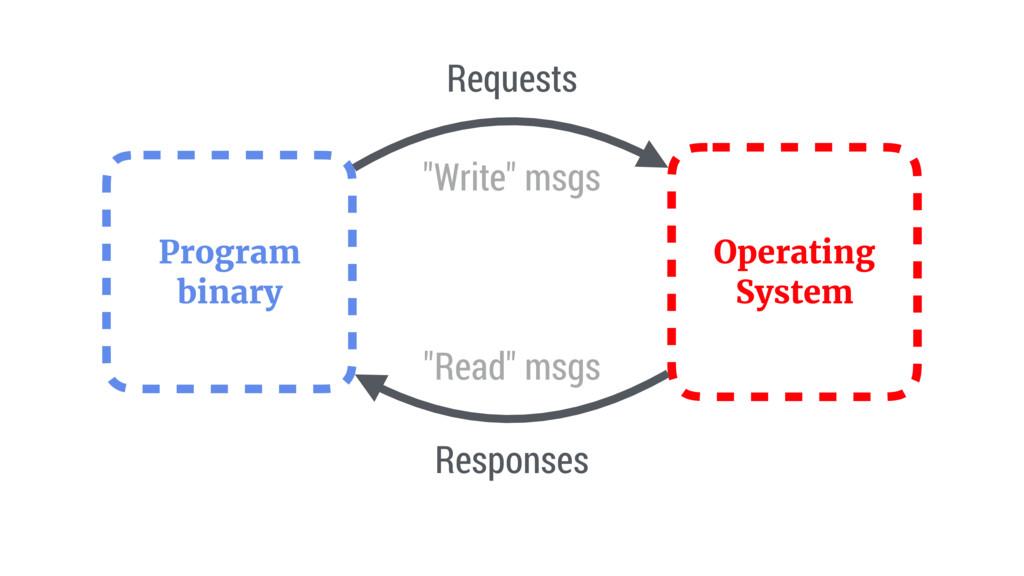 Program binary Operating System Requests Respon...