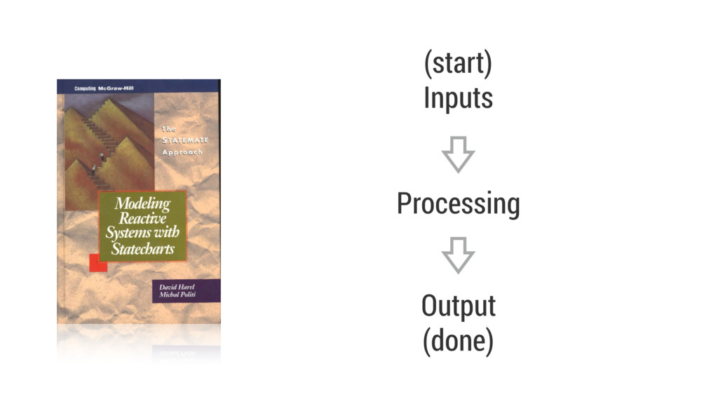 (start) Inputs Processing Output (done)