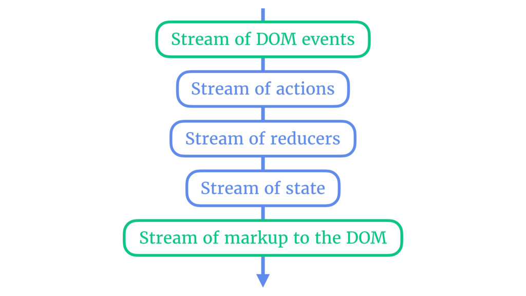 Stream of DOM events Stream of actions Stream o...