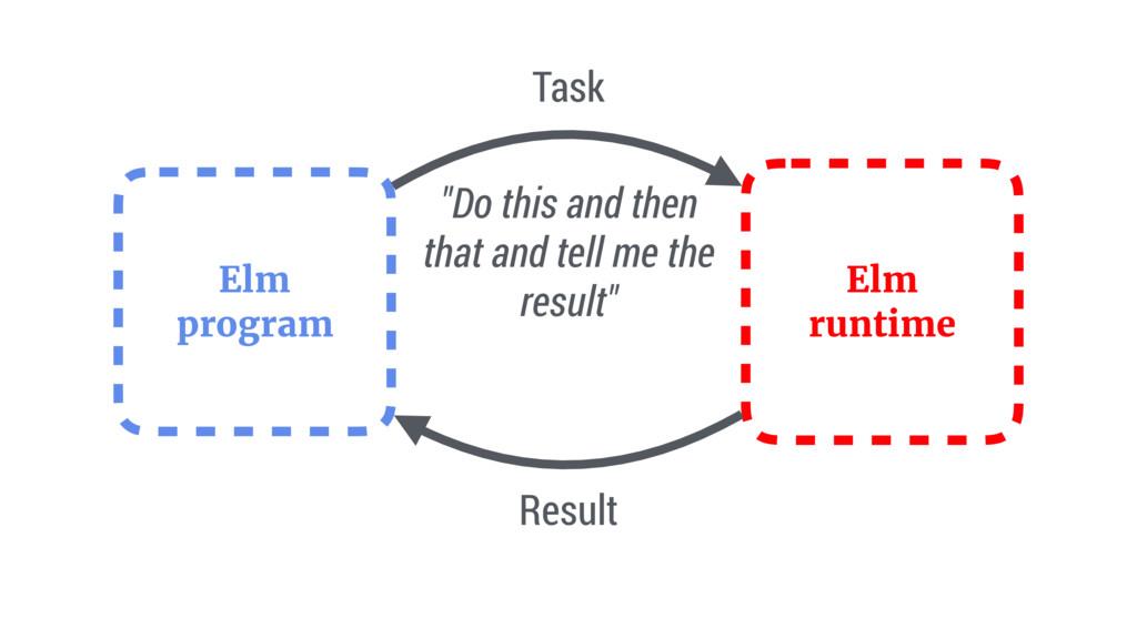 """Elm program Elm runtime Task Result """"Do this an..."""