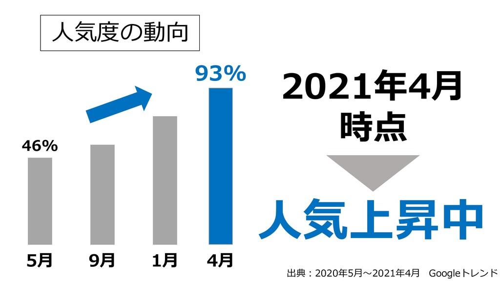 5月 9月 1月 4月 人気度の動向 46% 93% 2021年4月 時点 人気上昇中 出典:...
