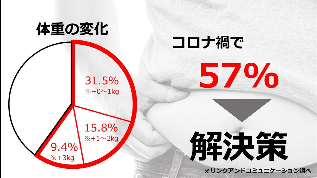 31.5% ※+0~1kg 体重の変化 15.8% ※+1~2kg 9.4% ※+3kg 57...