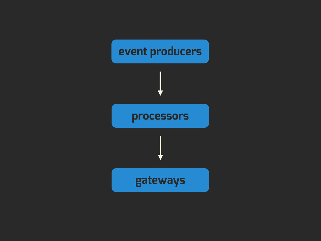 event producers processors gateways