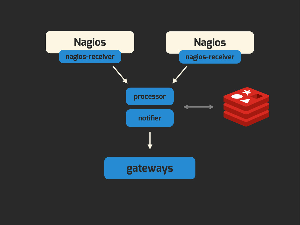 processor gateways notifier Nagios nagios-receiv...