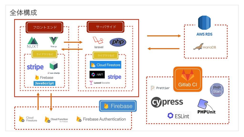 ϑϩϯτΤϯυ αʔόαΠυ શମߏ Gitlab CI ϥΠϒϥϦͳͲ Firebase ...