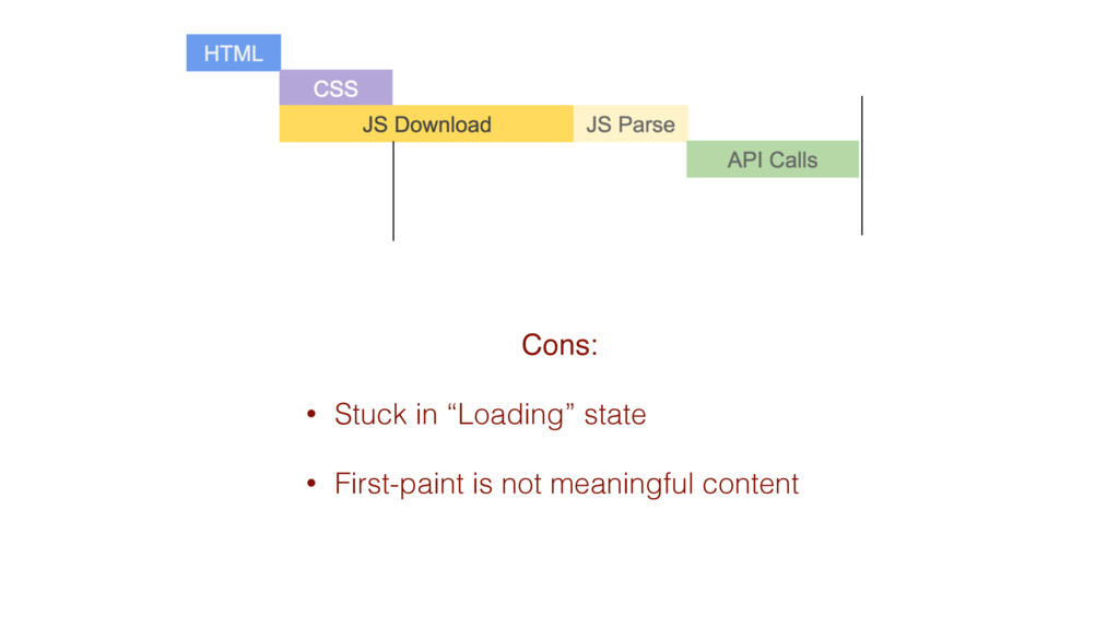 "Cons: • Stuck in ""Loading"" state • First-paint ..."