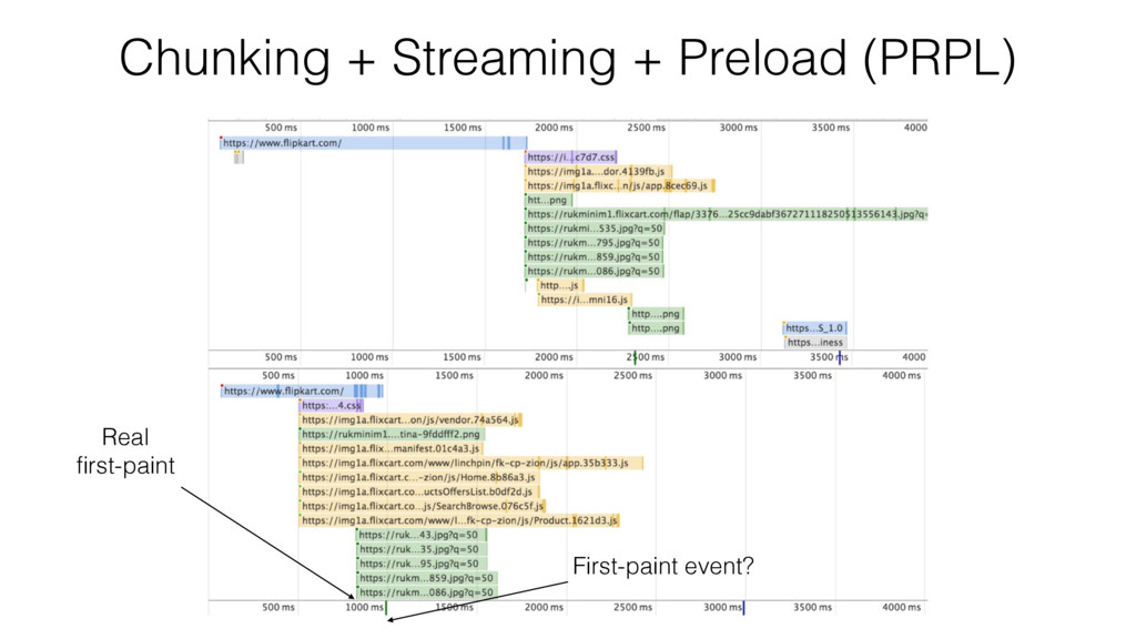 Chunking + Streaming + Preload (PRPL) Real first...