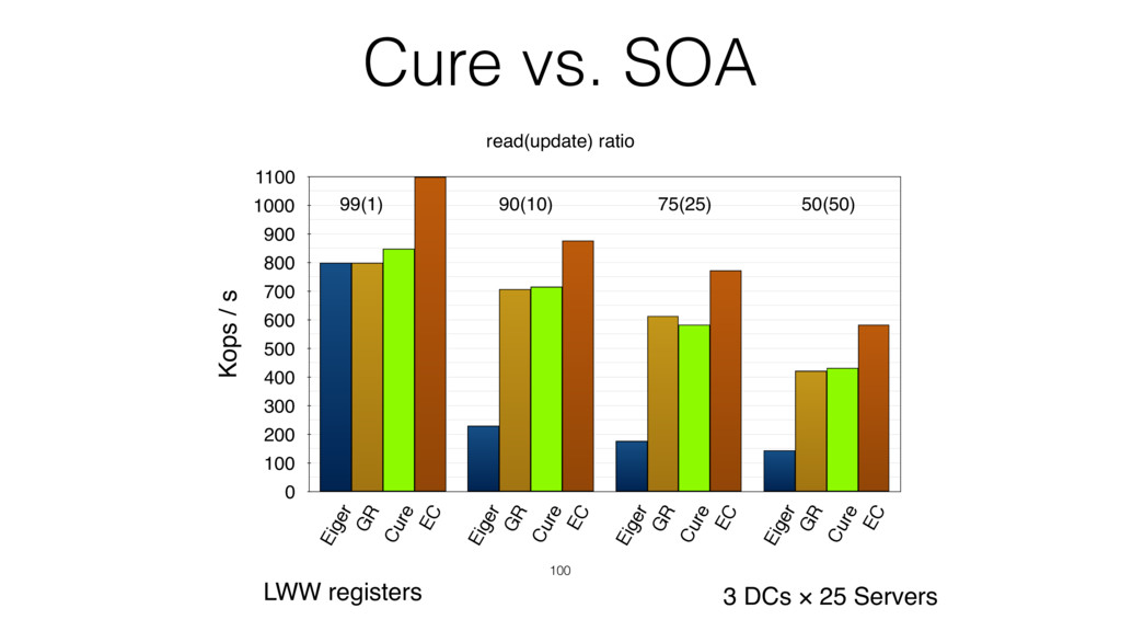 Cure vs. SOA 100 Kops / s 0 100 200 300 400 500...