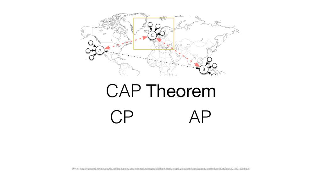 A B C CAP Theorem CP AP [Photo: http://vignette...