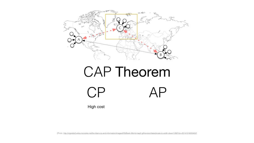 A B C CAP Theorem High cost CP AP [Photo: http:...