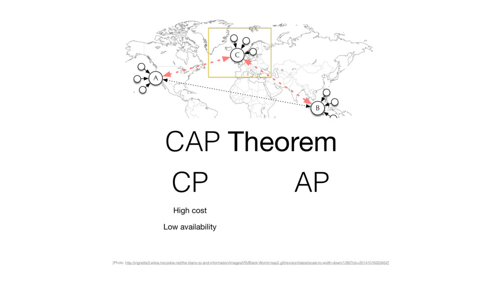 A B C CAP Theorem High cost Low availability CP...