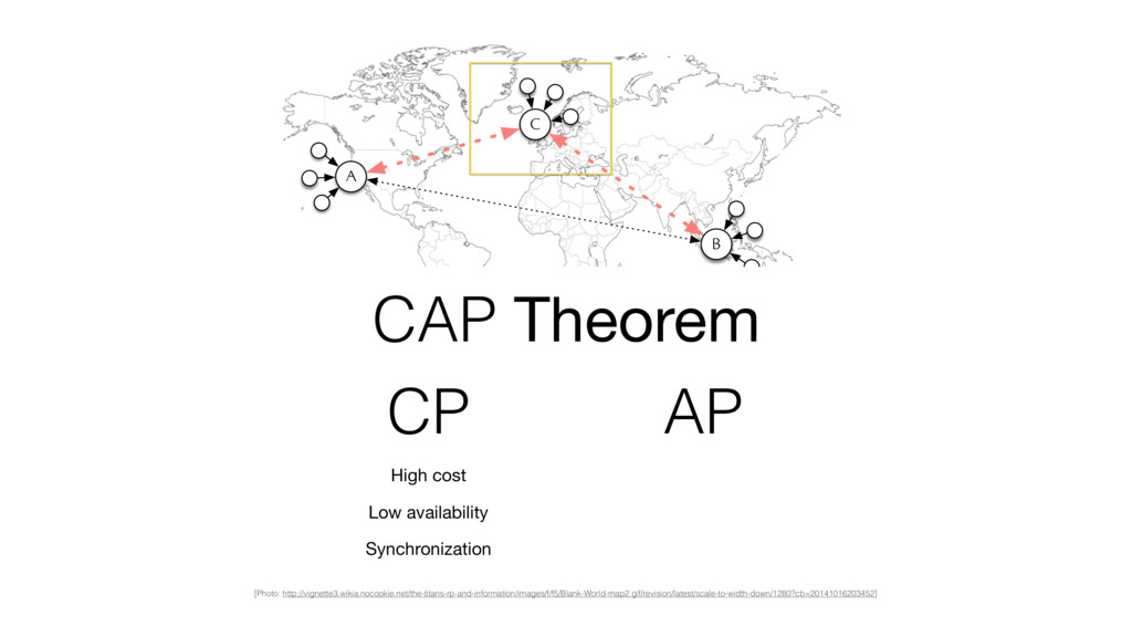 A B C CAP Theorem High cost Low availability Sy...