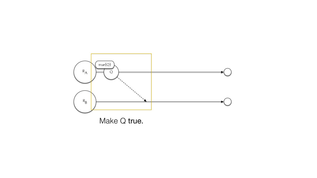 RA RB Q true(Q) Make Q true.