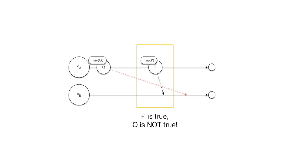 RA RB Q true(Q) P true(P) P is true, Q is NOT t...