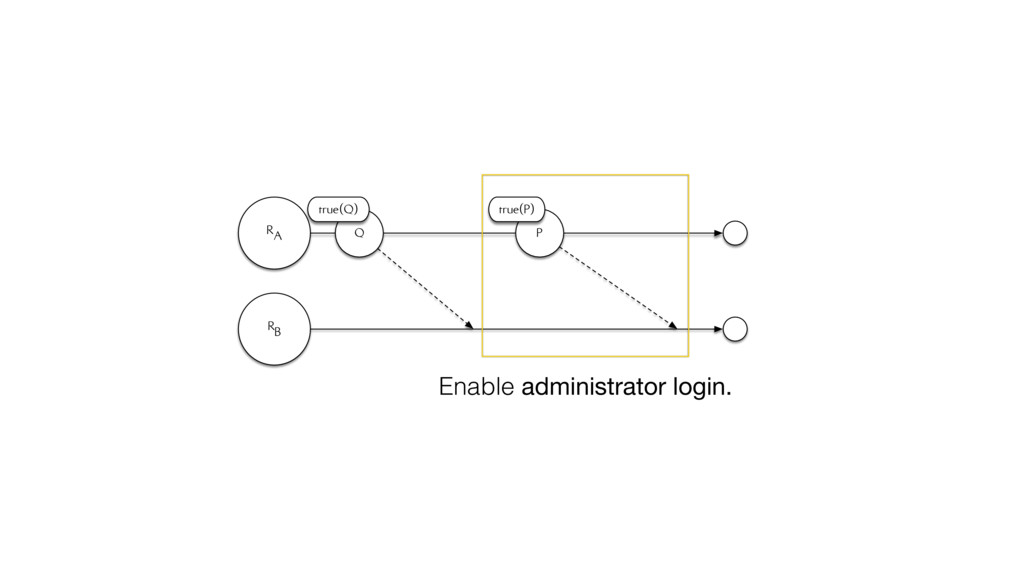 RA RB Q true(Q) P true(P) Enable administrator ...