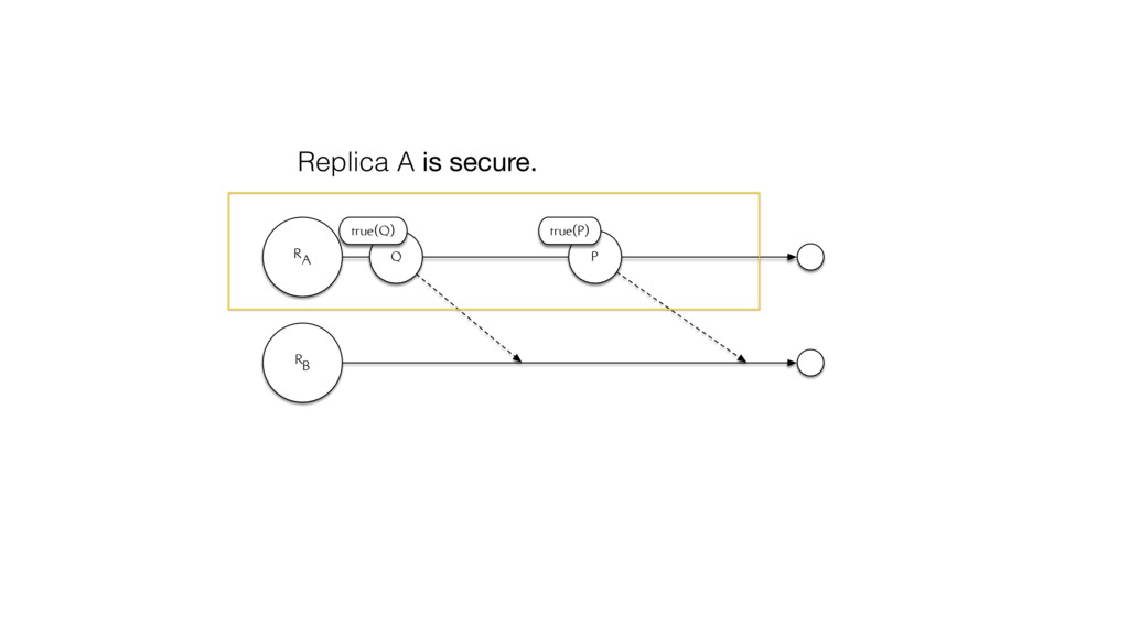 RA RB Q true(Q) P true(P) Replica A is secure.