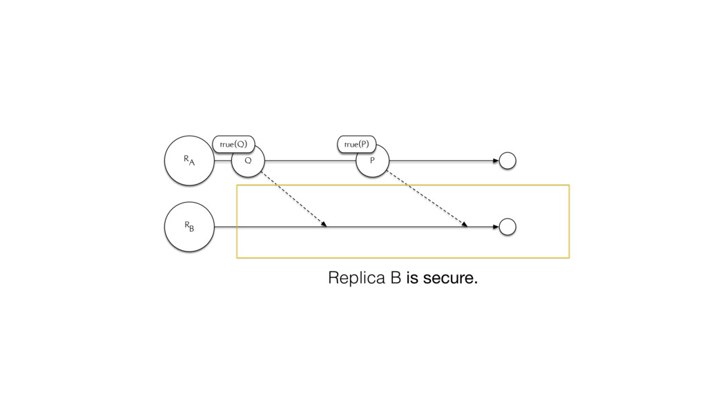 RA RB Q true(Q) P true(P) Replica B is secure.