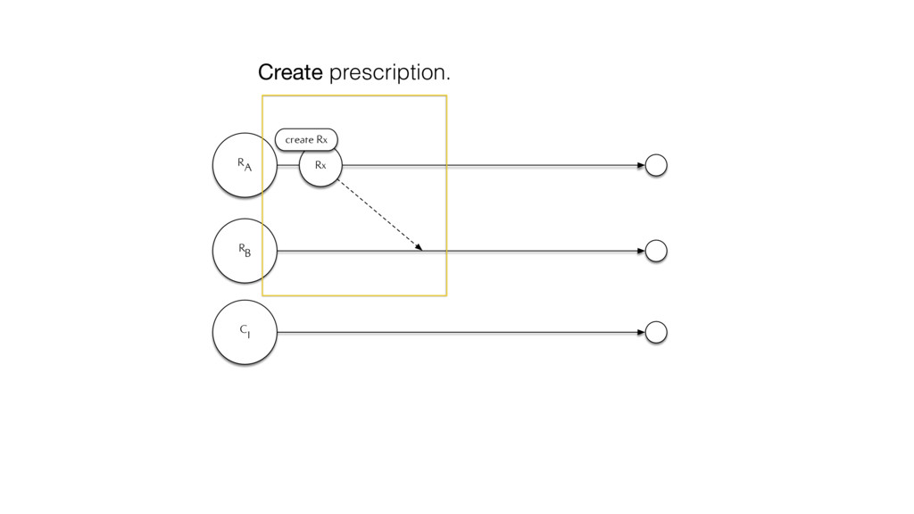 RA RB C1 Rx create Rx Create prescription.