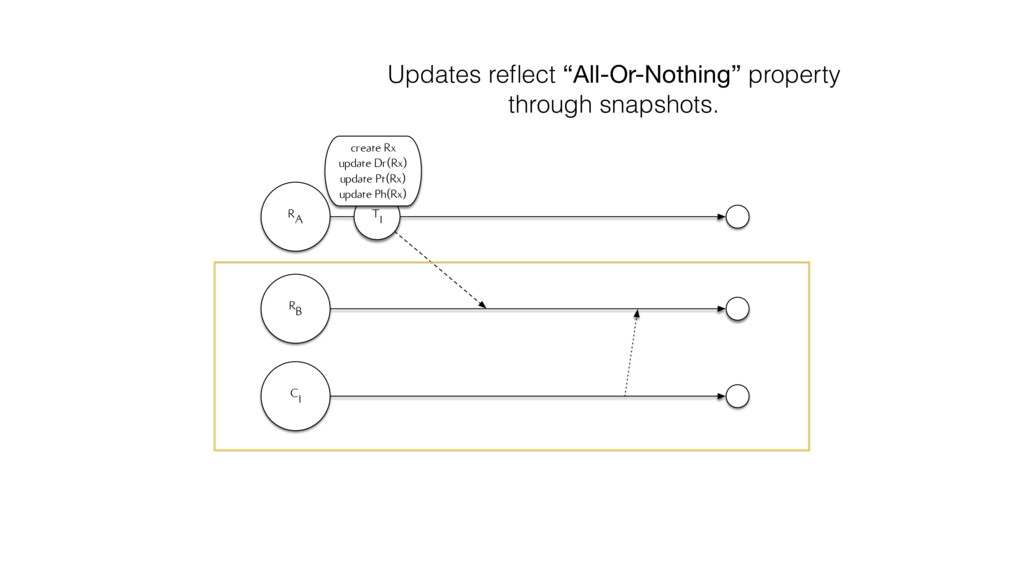RA RB C1 T1 create Rx update Dr(Rx) update Pt(R...