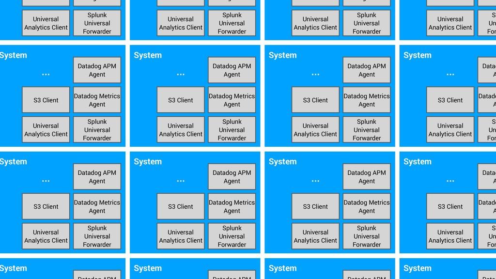 System Splunk Universal Forwarder Datadog APM A...