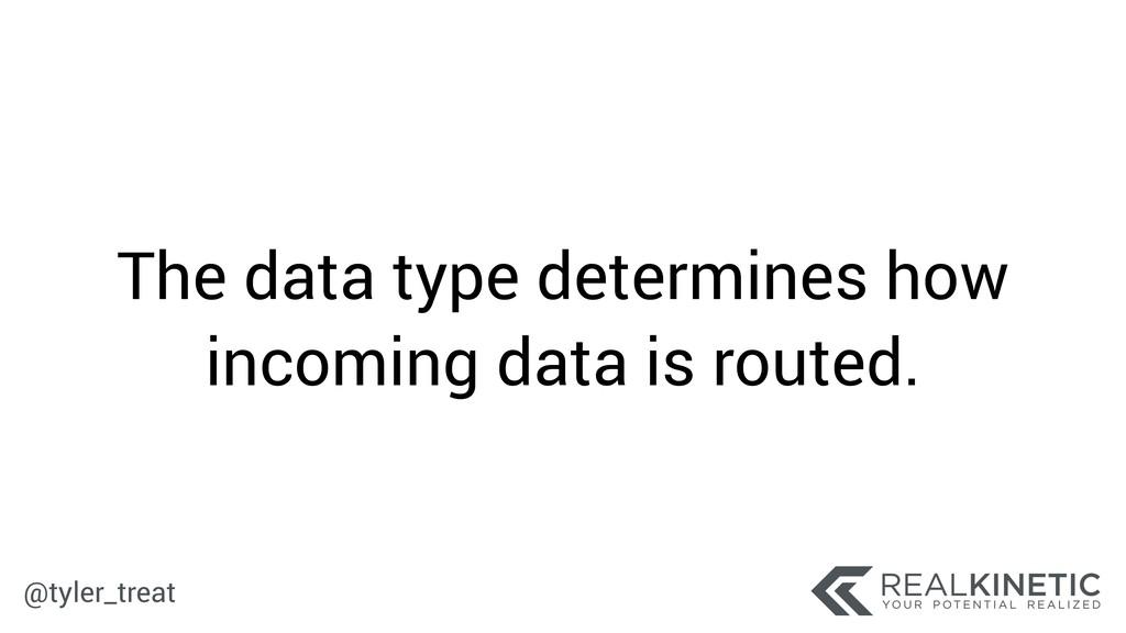 @tyler_treat The data type determines how incom...