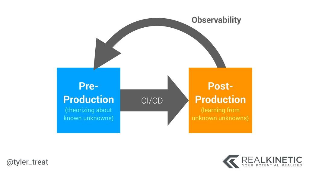 @tyler_treat CI/CD Pre- Production (theorizing...