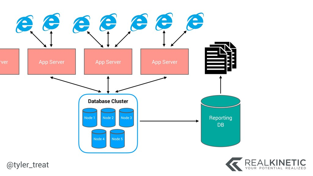 @tyler_treat Node 1 App Server Reporting DB No...