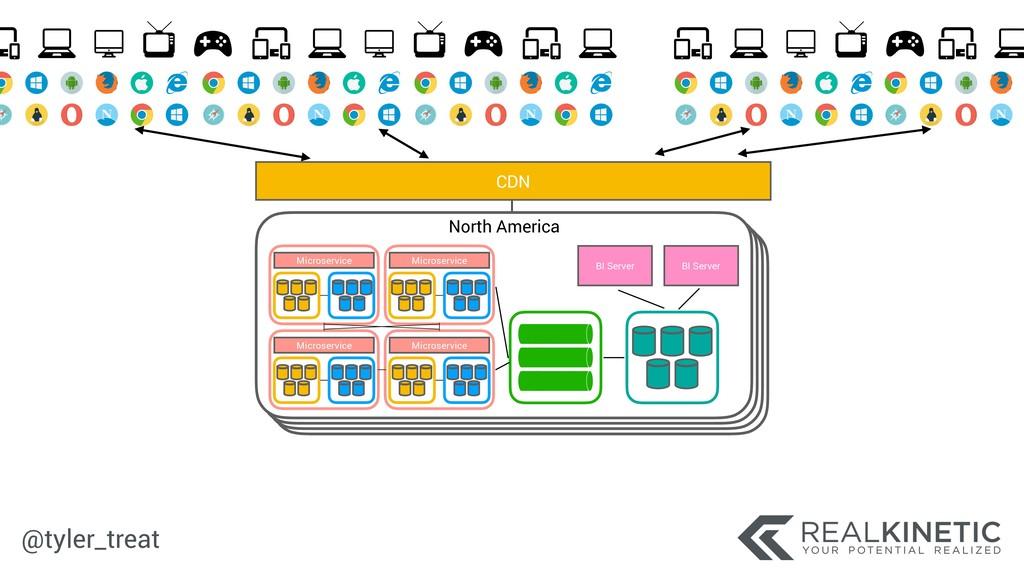 @tyler_treat North America BI Server BI Server ...