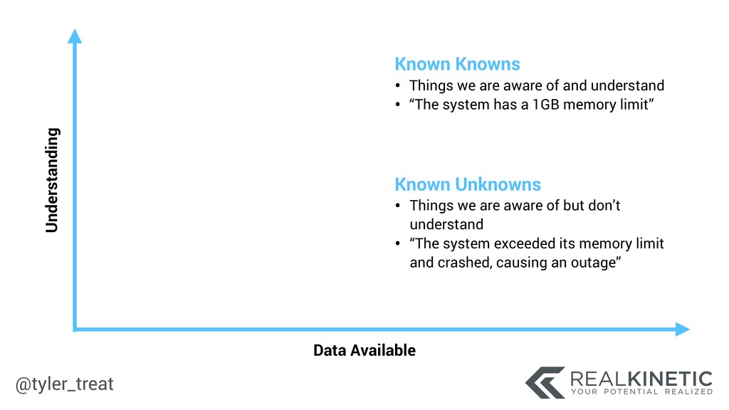 @tyler_treat Data Available Understanding Known...